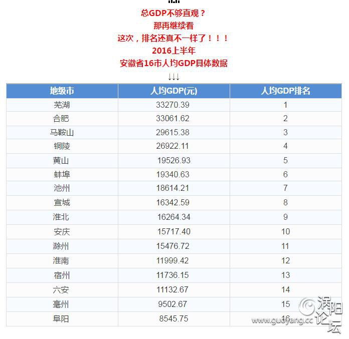 阜阳各城市gdp排名_景德镇在江西省的GDP排名前十强,拿到安徽省可排名第几